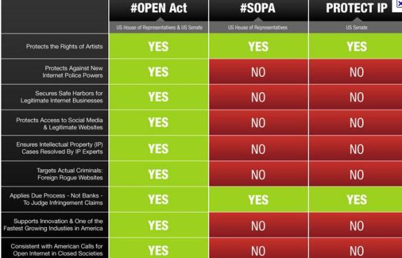 SOPA PIPA OPEN Bill comparisons