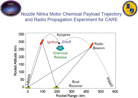 CARE - Charged Aerosol Release Experiment - diagram 1