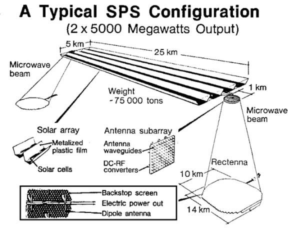 haarp sps solar power satellite system rectenna