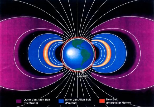 SAMPEX Van Allen radiation belt