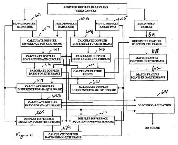 patent 20100097262 - 3D video doppler radar - VIDAR