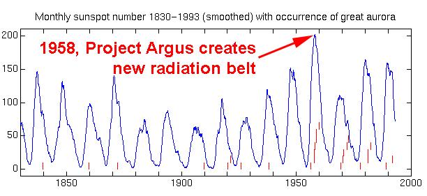 1958 Project Argus creates new radiation belt - HAARP