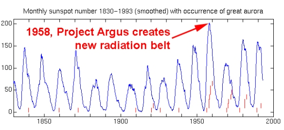 1958 Project Argus creates new radiation belt - HAARP