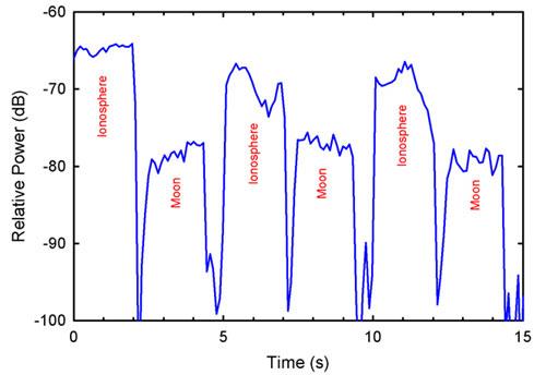 HAARP Moon pulse echo