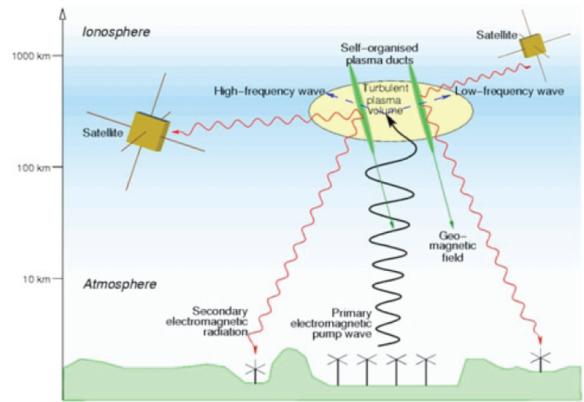 HAARP artificial ionospheric ducts