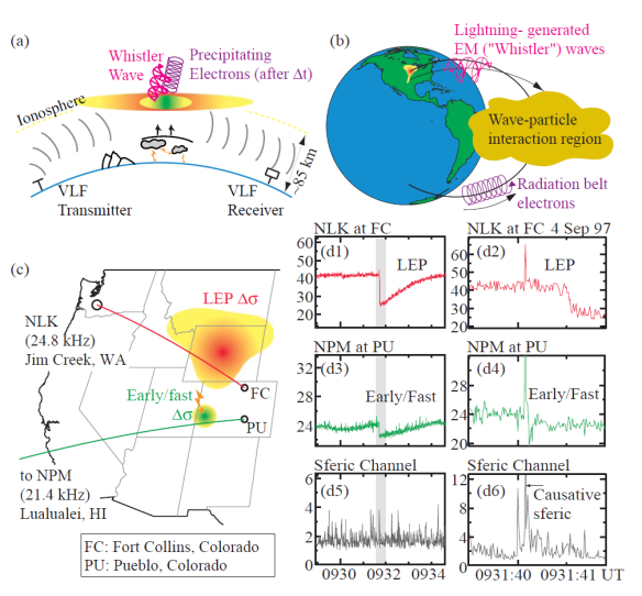 HAARP - Expansion of Optical Luminosity in Lightning-Induced Ionospheric Flashes - ELVES