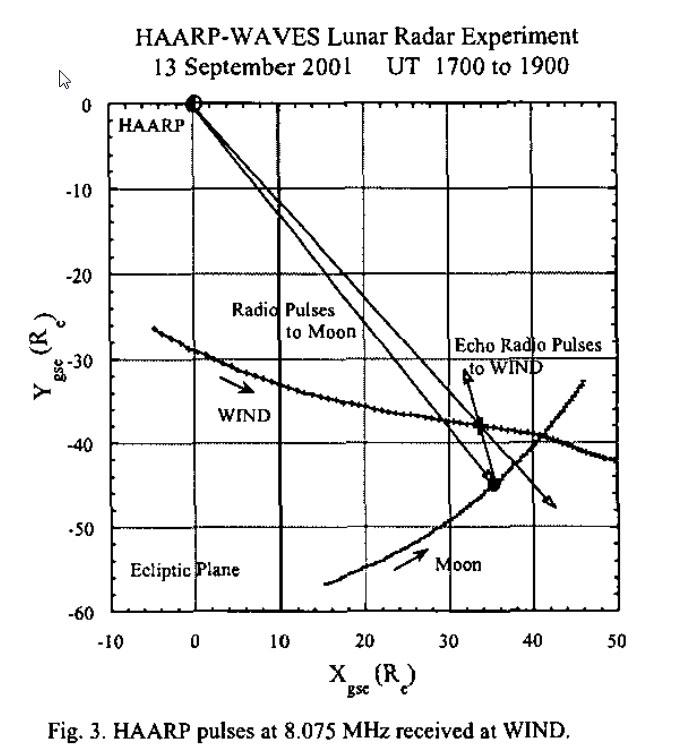 HAARP-WAVES-lunar-radar-exp