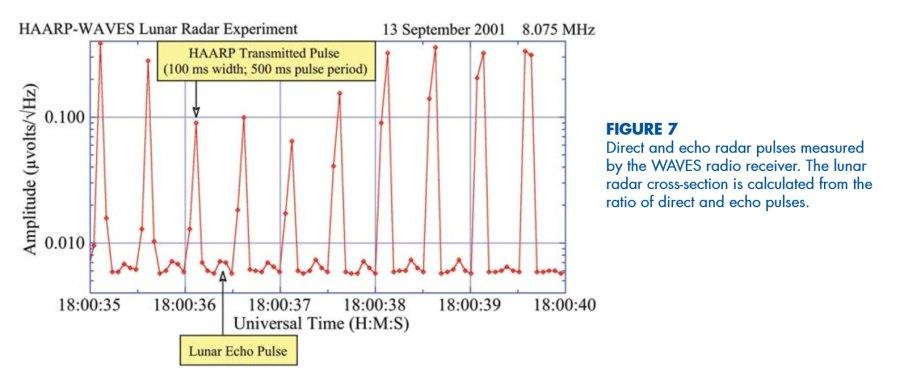 HAARP-WIND,-HAARP-WAVES-Lunar-radar-experiment
