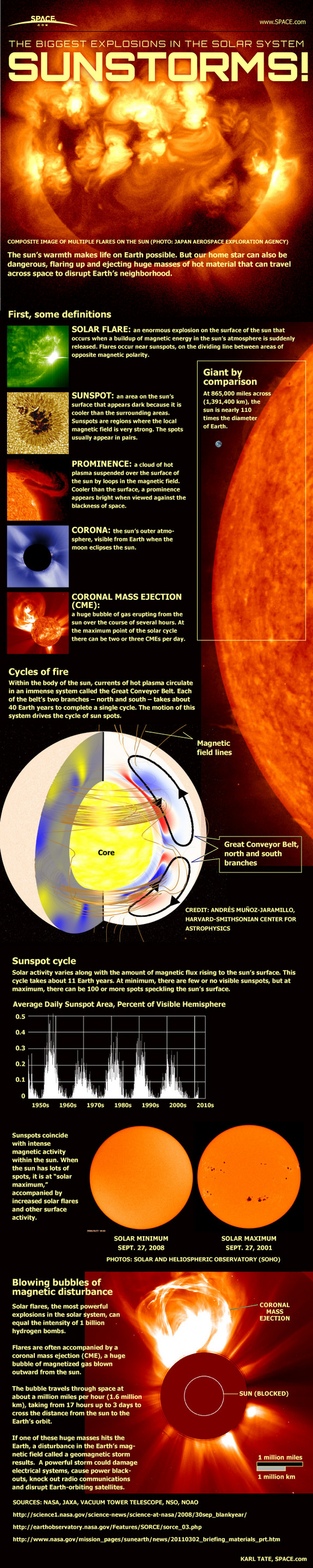 sun-flares-coronal-mass-ejection-infographic