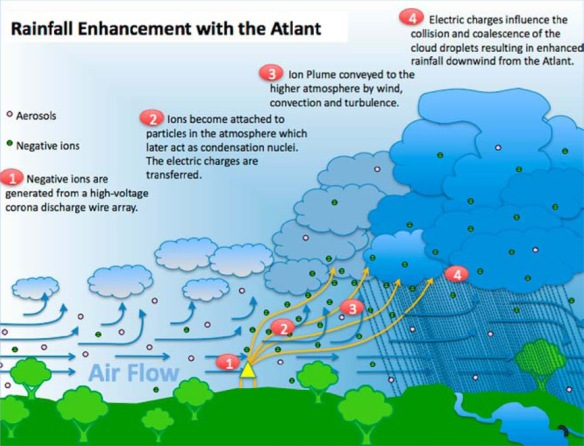Australian Rain Technologies - ATLANT - cloud ionizer - how it works