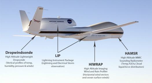 NASA hurricane tracker globalhawk instruments