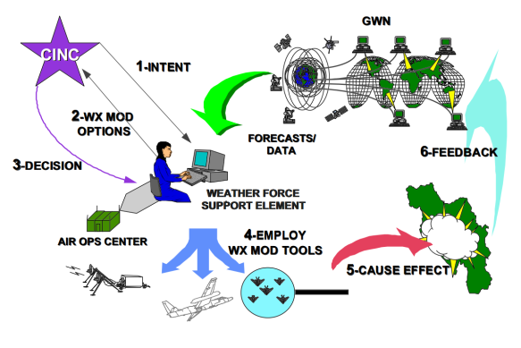 Weather as a Force Multiplier Owning the Weather in 2025 - The Global Weather Network - Raytheon JET