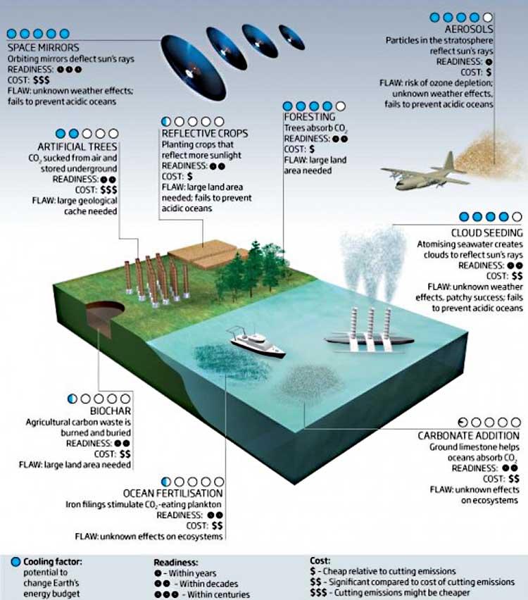 geoengineering programs