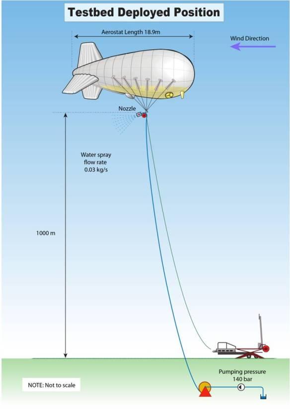 Programas de geoengenharia de teste de SPICE