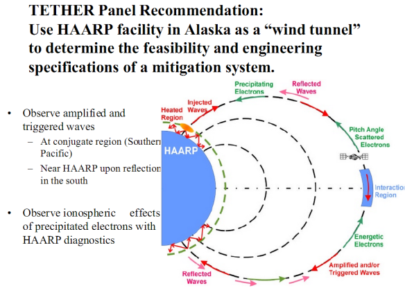 "TETHER Panel Recommendation - Use HAARP facility in Alaska as a ""wind tunnel"" to determine the feasibility and engineering specifications of a mitigation system"